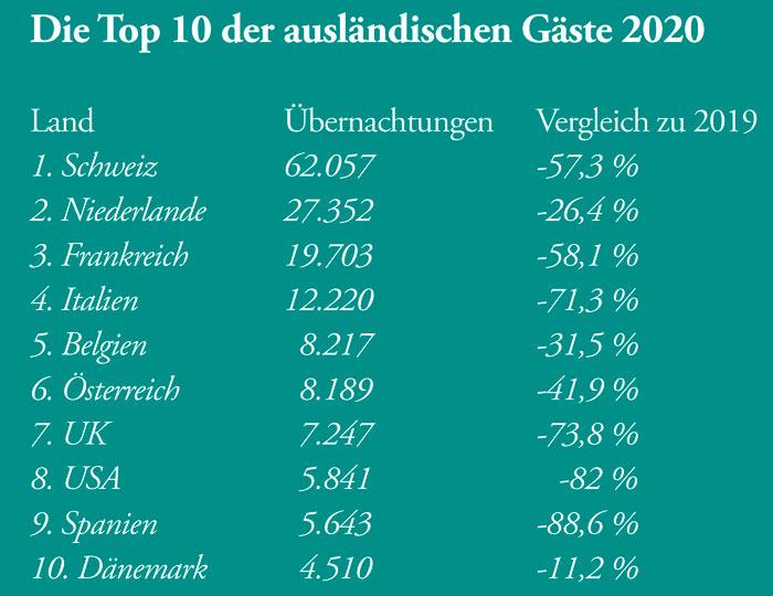 Tabelle: Die Top 10 der ausländischen Gäste 2020