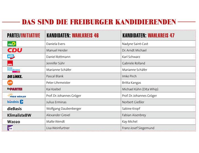 Die Freiburger Kandidierenden